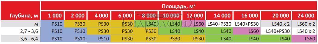 Таблица подбора аэратора для водоёма